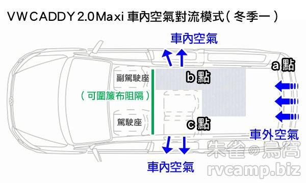 淺談 RV 車露 (車宿) 模式時的隔熱與通風 (VW CADDY 車旅)